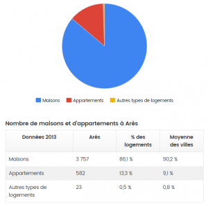Source : http://www.journaldunet.com/management/ville/ares/ville-33011/immobilier