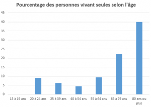 Source : données Insee 2014