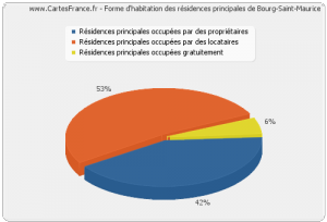 Source : http://www.cartesfrance.fr/Bourg-Saint-Maurice-73700/logement-Bourg-Saint-Maurice.html
